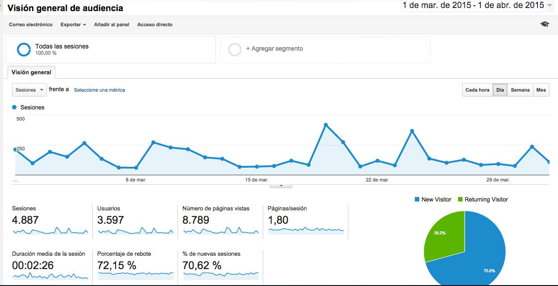 generar-visitas-marzo
